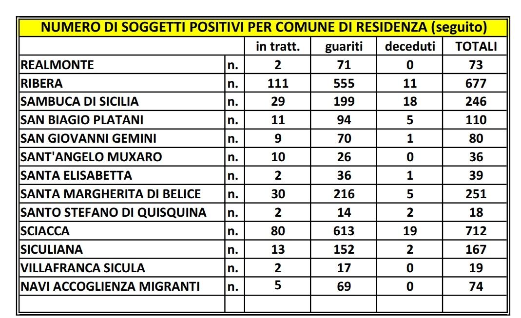 Covid, 30 casi in provincia, ma in regione solo 16.993 tamponi