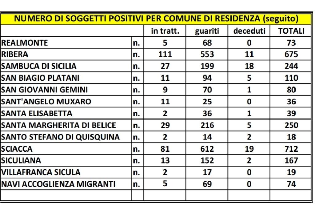Coronavirus, in Italia 8.444 nuovi casi con 145.819 tamponi e 301 morti